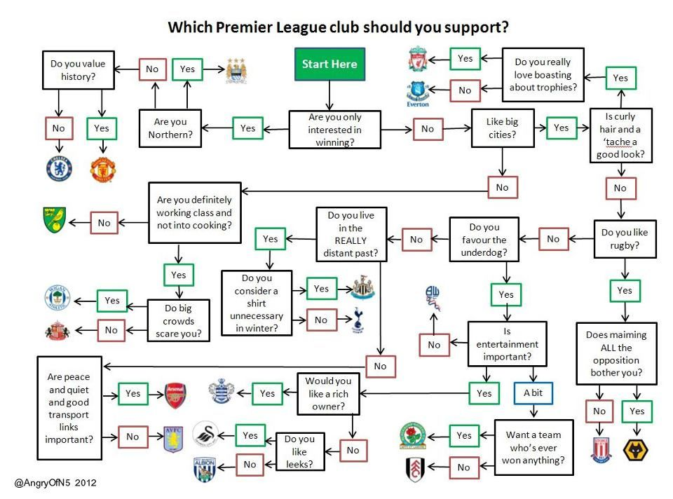 what football team should i support