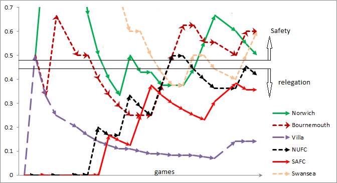 Enlargement of section of graph 1