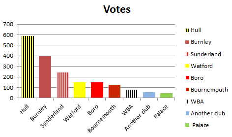 relegation poll, August 2nd 2016