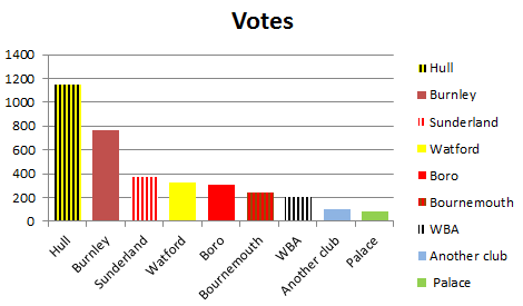 relegation poll results on 13th August 2016