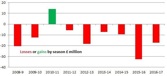 lossesvgains_by season