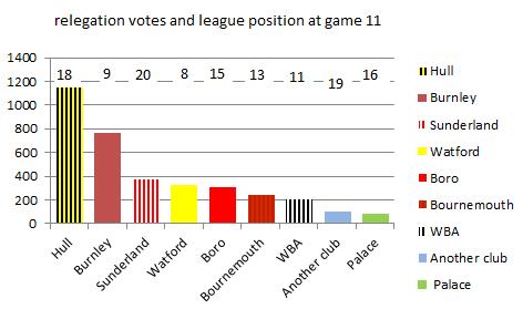 relegation_poll_nov-2016