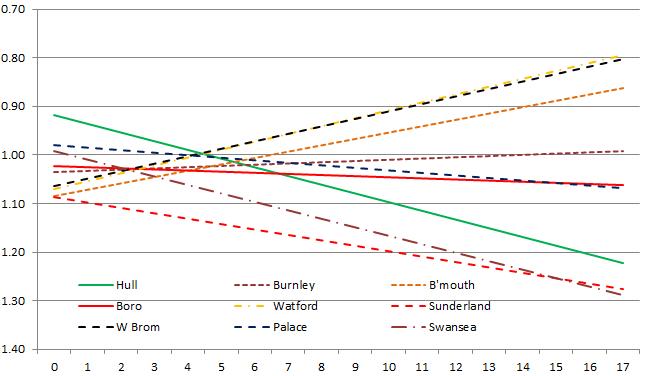 trendlines after game 17
